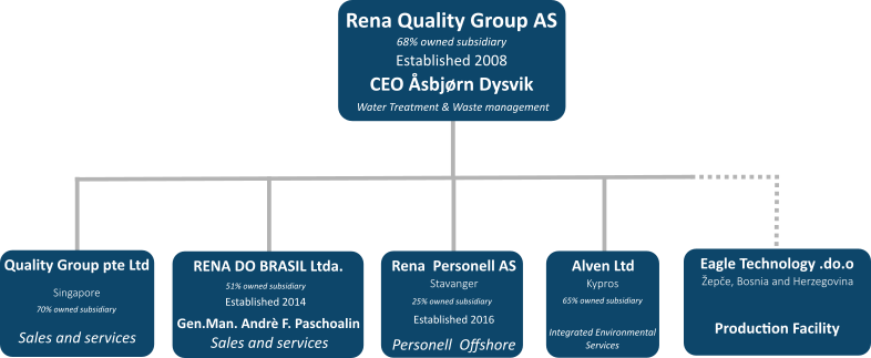 Organization Chart Rena Quality Group